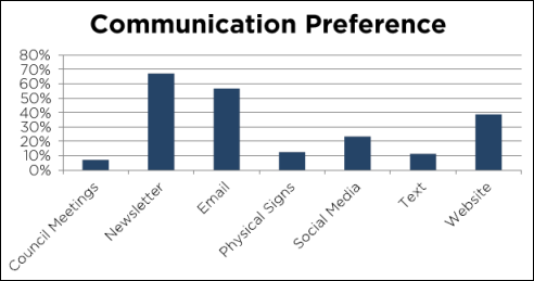 2016-03-15 Communication Preference