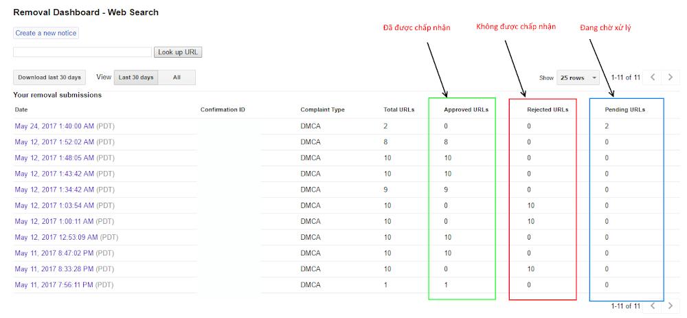 DMCA là gì? Cách dùng DMCA để bảo vệ bản quyền nội dung - HoaQT