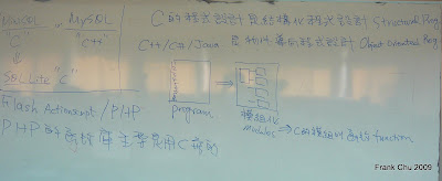 C程式語言和其他程式語言的關係