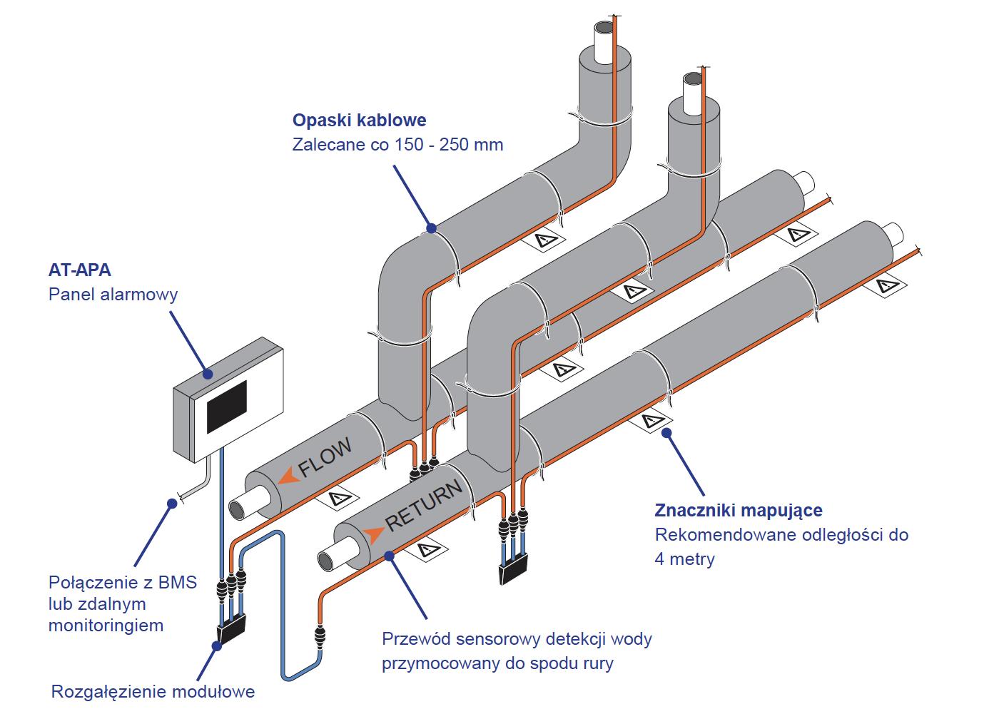 rozproszony sytem detekcji wycieków wody i nieszczelności z rurociągów podwieszanych