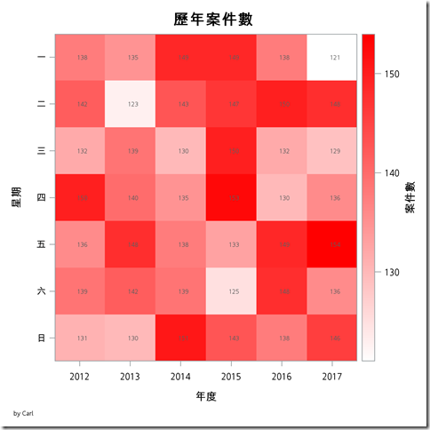 熱圖(Heatmap)
