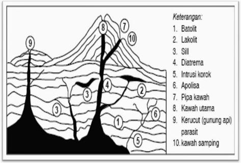 Batuan beku di dalam gunung berapi