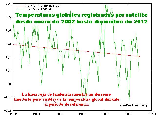 Temperatura_RSS_2002-2012