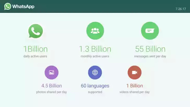 Whatsapp Now Has 1 Billion Daily Users 1