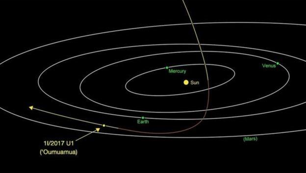 Astrônomos monitoram estranho asteroide em forma de charuto que cruzou Sistema Solar 01