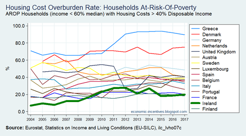 EU15 SILC Housing Cost Overburden Rate AROP Households 2004-2017