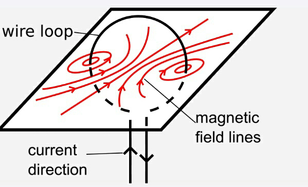 Magnetic field due to a circular loop