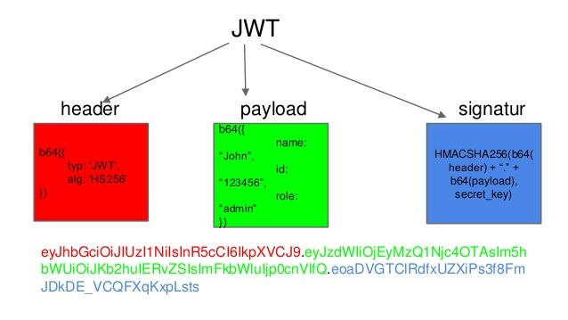 JWT Header Payload and Signature