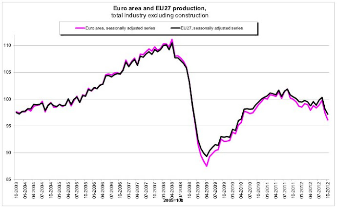 Total production in EU 2012