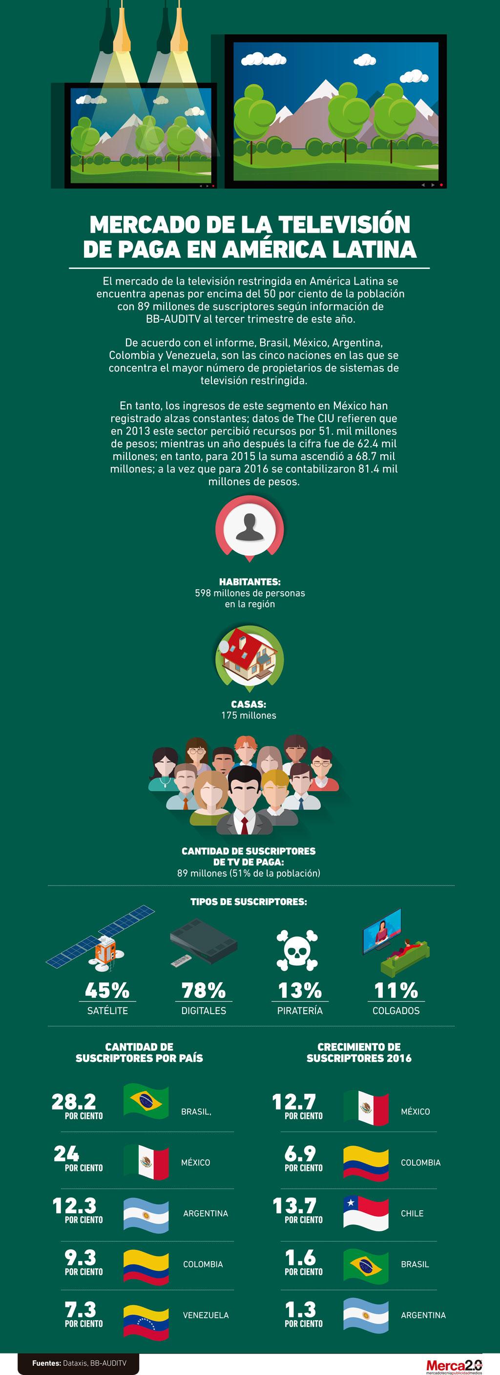 Infografía costo TV de paga LATAM