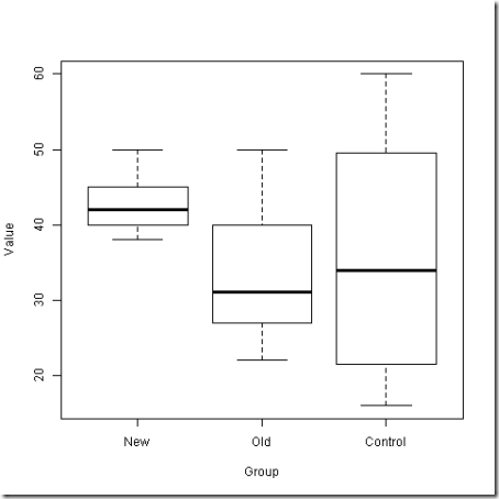 Welchs ANOVA Test example - data_0128-1514_boxplot