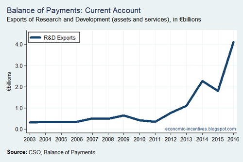 Bop Current Account R and D Exports