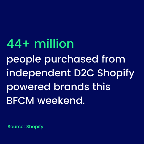 44+ million people purchased from independent D2C Shopify powered brands.