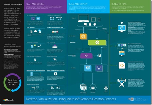 the microsoft platform remote desktop services in windows server