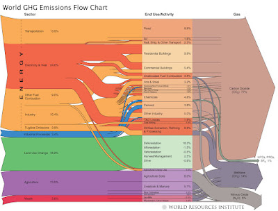 2000 World-GHG-emissions Sankey Flow Chart  by WRI