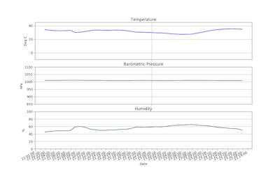 テスト測定〜グラフ作成