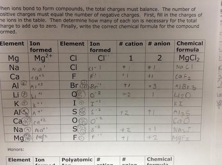 Ninth Grade Lesson Day 1: Ionic Compound Formulas