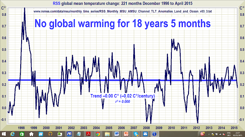 Global warming 'pause' expands to 'new record length': No warming for 18 years 5 months