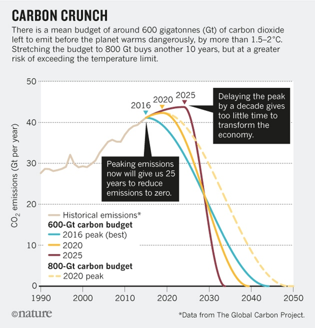 Carbon Crunch: this graph shows the necessary rate of decarbonizing the global economy to limit global warming to 1.5 °C or 2 °C. Source: Stefan Rahmstorf / Global Carbon Project. Graphic: Nature
