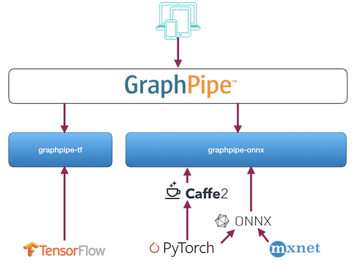 Graphpipe