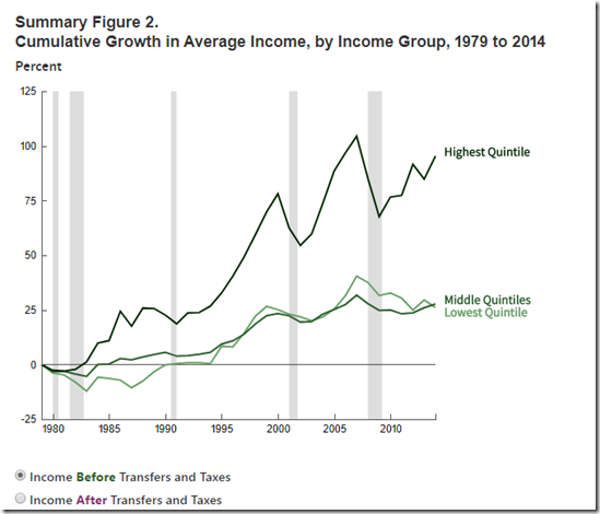 CBO Capture of Income Inequality 2