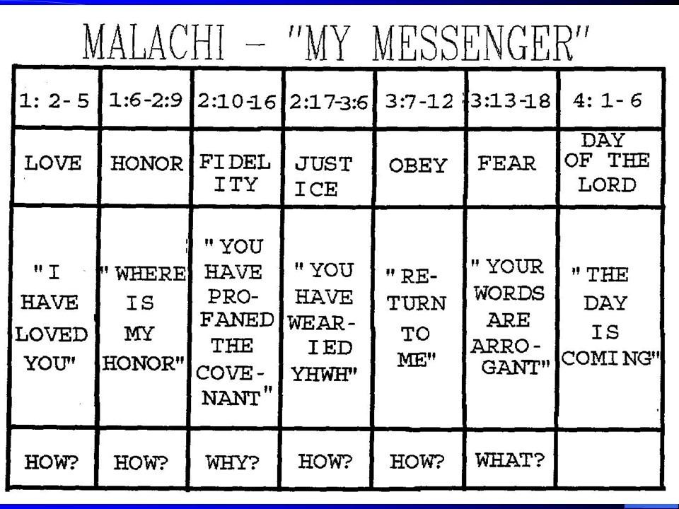 [Malachi+Chart%5B3%5D]