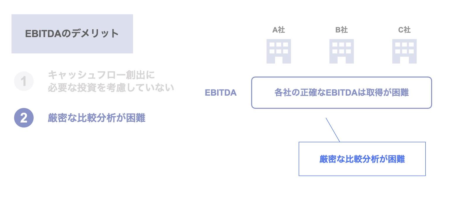 EBITDAのデメリット② 厳密な比較分析が困難