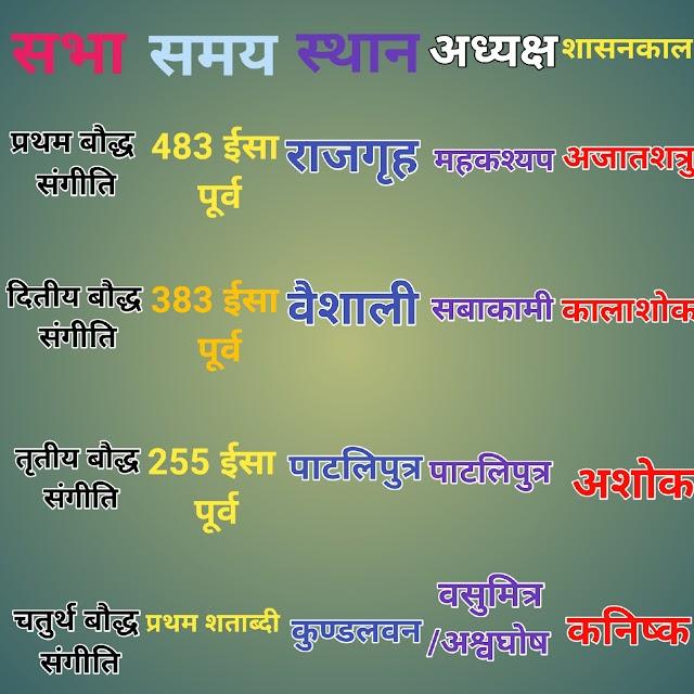 बौद्ध धर्म सम्प्रदाय प्रश्न उत्तर pdf    Baudh dharm se related question in hindi    बौद्ध धर्म से संबंधित महत्वपूर्ण प्रश्नोत्तरी