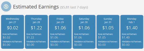 optimized AdSense earnings