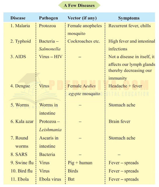 9th Class Science Notes in English chapter 13 Why do we fall ill