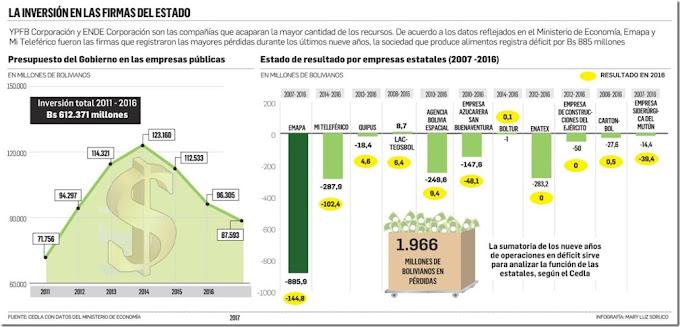 Bolivia: Unas 30 empresas estatales manejaron $us 75.500 millones en siete años