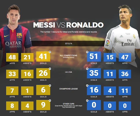 Ronaldo vs Messi 2017 Statistics   All Time Records