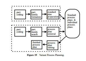MANUFACTURING PROCESS PLANNING AND DESIGN:COMPUTER-AIDED
