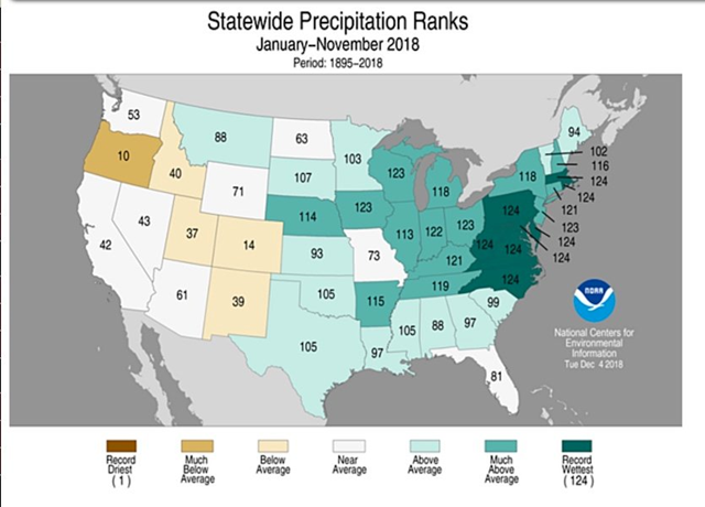Statewide rankings for average precipitation for 2018 through November, as compared to each January-to-November period since records began in 1895. Darker shades of green indicate higher rankings for moisture, with 1 denoting the driest month on record and 124 the wettest. For the period January through November, every state east of the Rockies was wetter than average, and eight states had their wettest Jan.-to-Nov. period on record. Graphic: NOAA / NCEI
