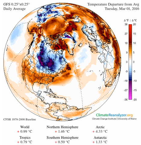 Temperature anomaly for the Northern Hemisphere, 1 March 2016. Graphic: ClimateReanalyzer.org