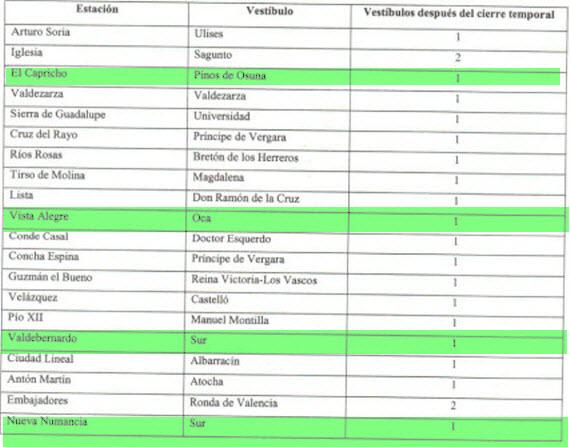 La lista de vestíbulos cerrados por Metro para ahorrar costes