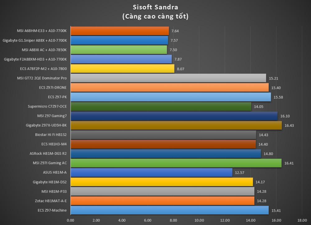 Mainboard MSI A68HM-E33, thay thế và tiên tiến hơn chipset AMD A58 - 75417