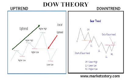 Dow Theory is named after Charles H Dow, who is considered as the father of Technical Analysis.