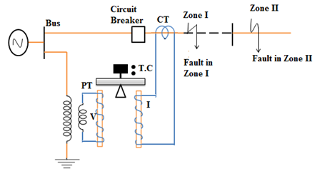 Impedance Relay