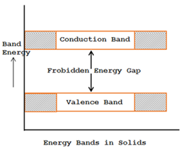 types of energy band