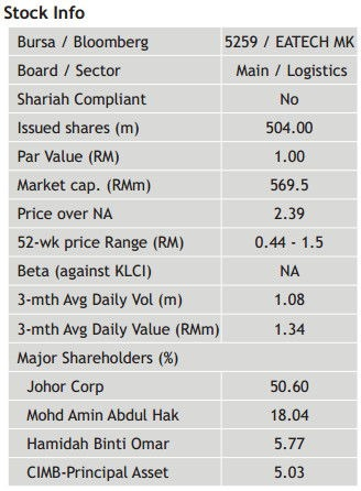eatech share data