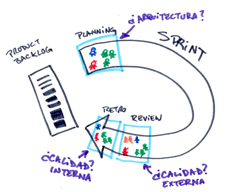 Arquitectura Incremental en Scrum