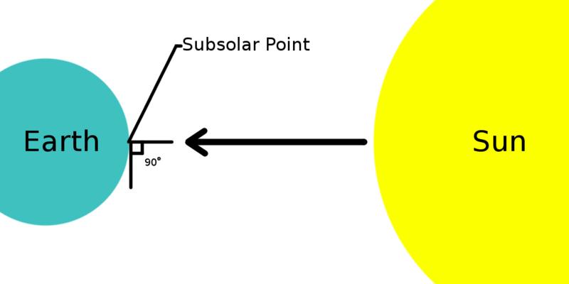 Subsolar_point