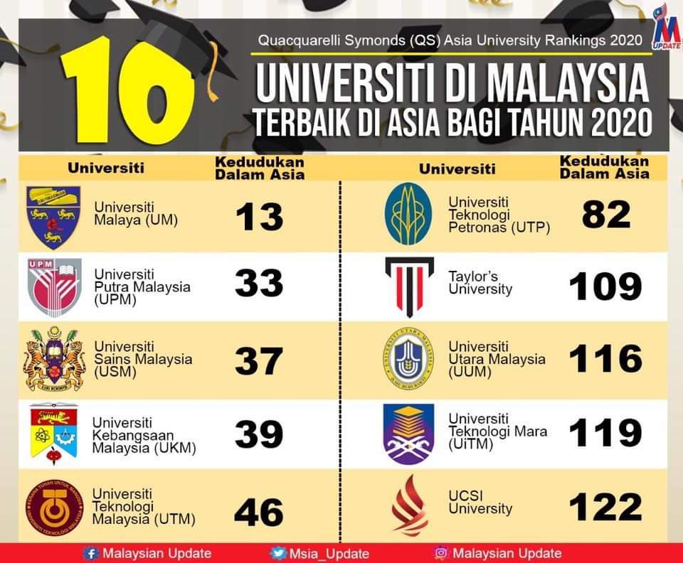 Malaysia 10 Universiti Di Malaysia Terbaik Di Asia Bagi Tahun 2020