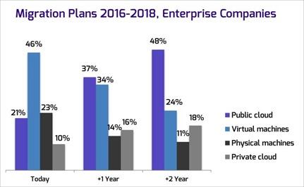 migration-plans-entreprise-companies