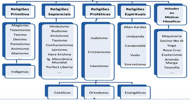[religi%C3%B5es%5B2%5D]