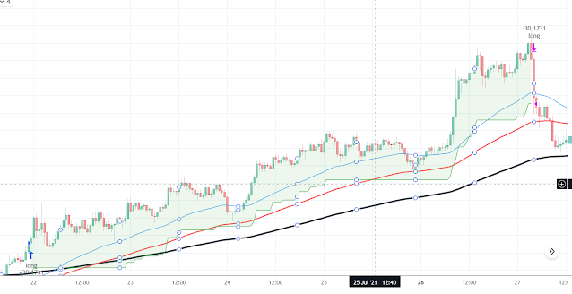 Free TradingView Scripts - Trend Following using ATR Trailing Stoploss