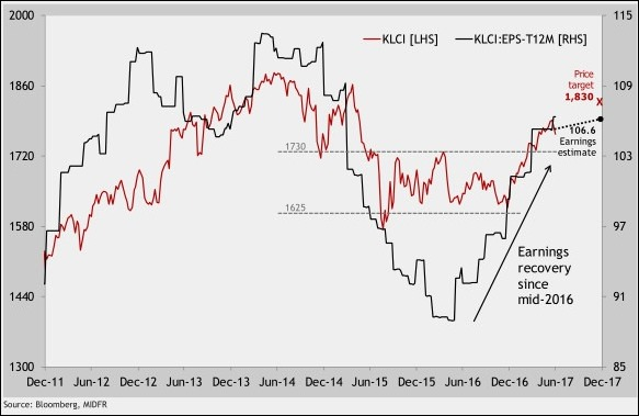 klci vs earning growth
