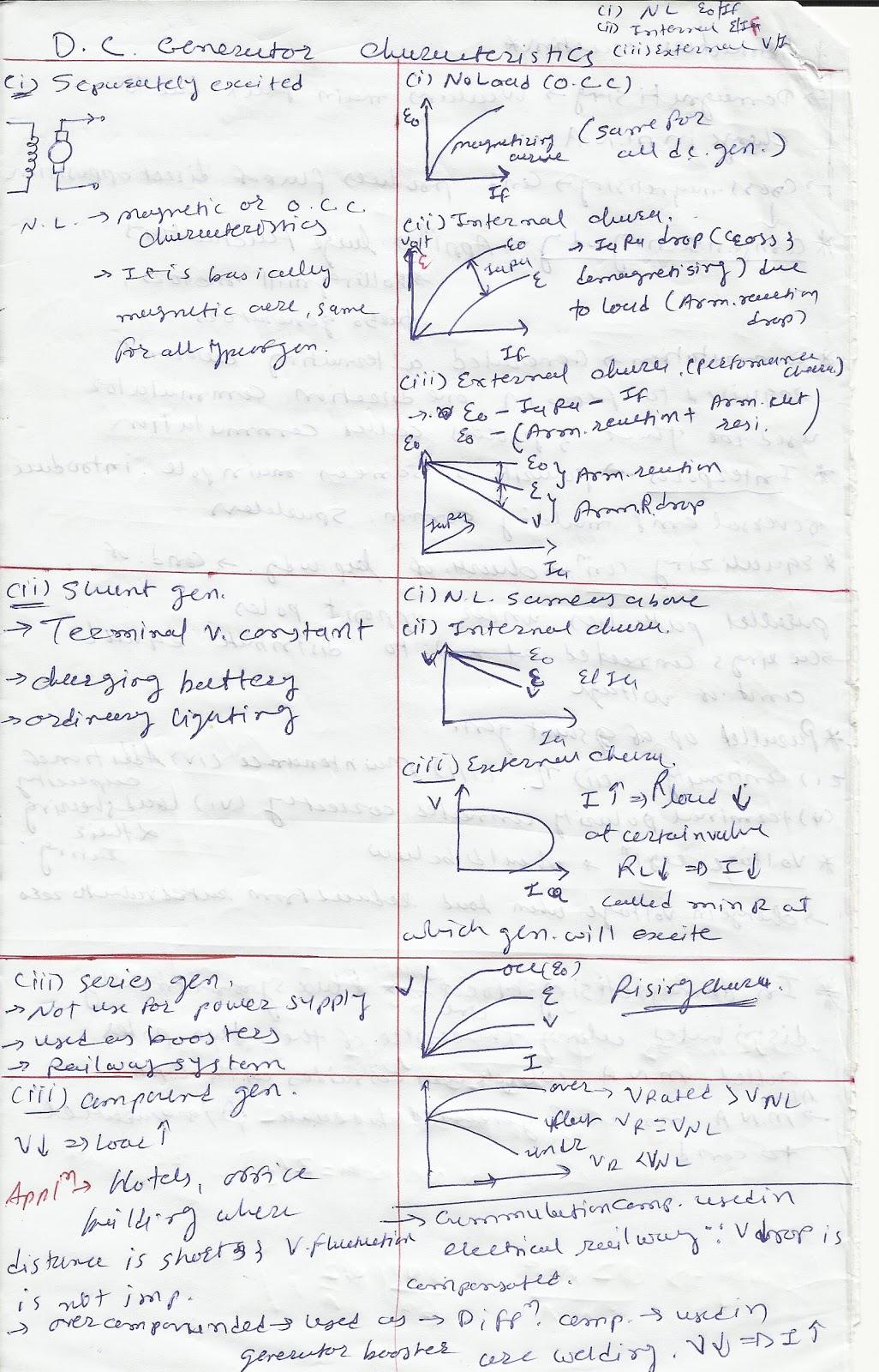 fundamental of electrical engineering  dc generator characteristics