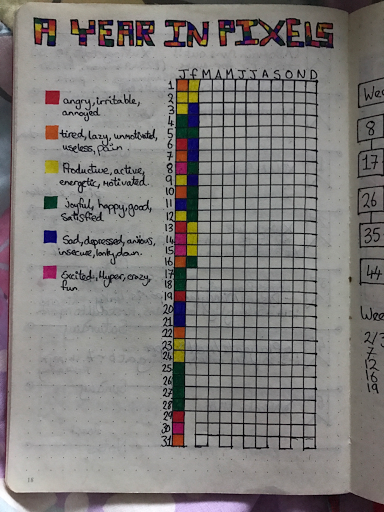 Bullet journal layout a year in pixels